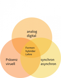 Formen der hybriden Lehre